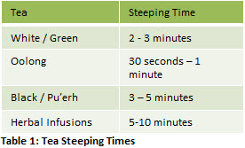 Table 1: Tea Steeping Times