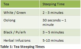 Table 1: Tea Steeping Times