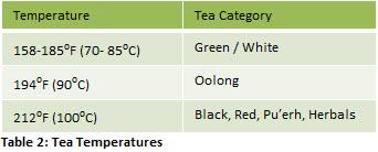 Table 2: Tea Temperatures