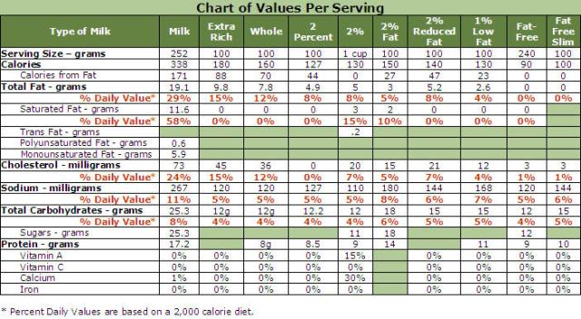 Chart of Milk Values