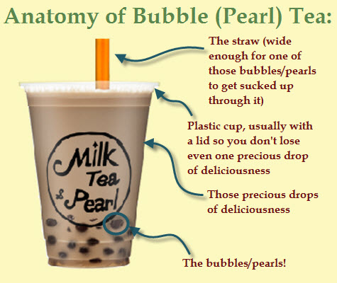 Anatomy of Bubble Tea (image of tea used with permission with our enhancements - the text)