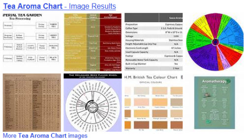 Tea Aroma Charts (from Yahoo! Images)